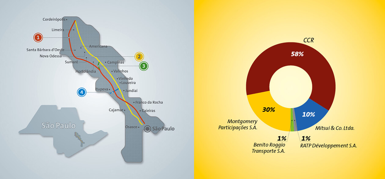 Grupo CCR | Infográficos